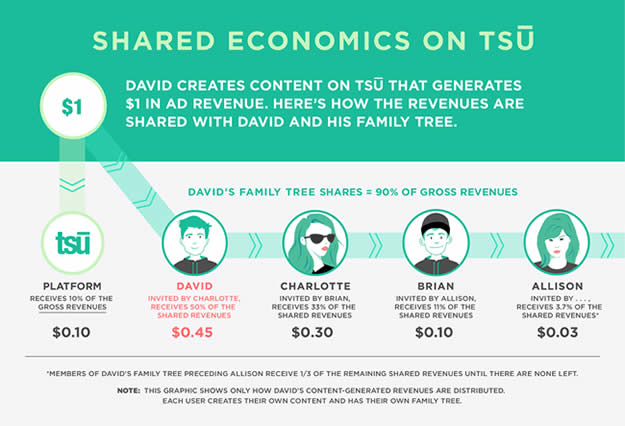 tsu social network review