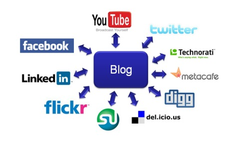 Affordable Blogs For Internet Marketers Promotion
